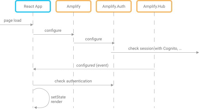 Securing Microservices on AWS with Cognito, API Gateway, and Lambda